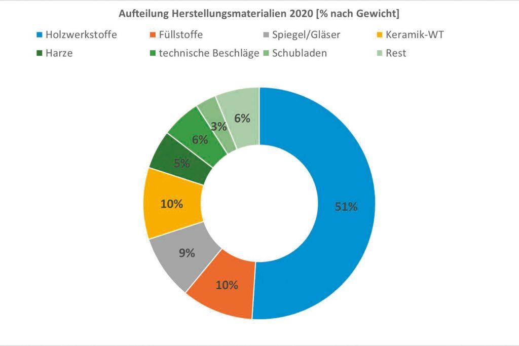 Auszug aus dem Nachhaltigkeitsbericht von burgbad zum Thema Herstellungsmaterialien